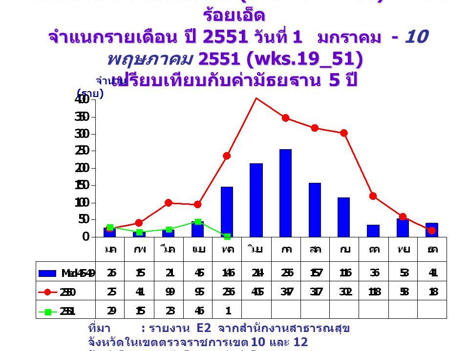จำนวนป่วย โรคไข้เลือดออก (DHF+DF+DSS) จังหวัด ร้อยเอ็ด จำแนกรายเดือน ปี 2551 วันที่ 1 มกราคม - 2551 (wks.19_51) เปรียบเทียบกับค่ามัธยฐาน 5 ปี จำนวนป่วย โรคไข้เลือดออก (DHF+DF+DSS) จังหวัด ร้อยเอ็ด จำแนกรายเดือน ปี 2551 วันที่ 1 มกราคม - 10 พฤษภาคม 2551 (wks.19_51) เปรียบเทียบกับค่ามัธยฐาน 5 ปี จำนวน ( ราย ) ที่มา : รายงาน E2 จากสำนักงานสาธารณสุข จังหวัดในเขตตรวจราชการเขต 10 และ 12 จัดทำโดย : กลุ่มโรคติดต่อนำโดยแมลง สคร.