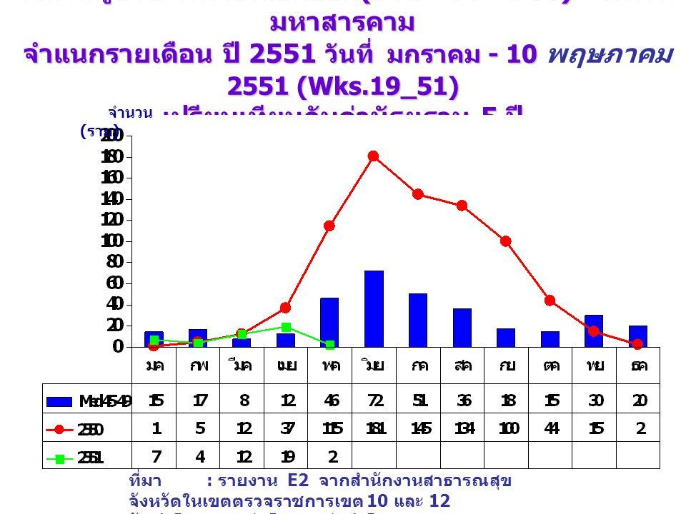 จำนวนป่วย โรคไข้เลือดออก (DHF+DF+DSS) จังหวัดขอนแก่น จำแนกรายเดือน ปี 2551 วันที่ 1 มกราคม - 2551( wks.19_51) เปรียบเทียบกับค่ามัธยฐาน 5 ปี จำนวนป่วย โรคไข้เลือดออก (DHF+DF+DSS) จังหวัดขอนแก่น จำแนกรายเดือน ปี 2551 วันที่ 1 มกราคม - 10 พฤษภาคม 2551( wks.19_51) เปรียบเทียบกับค่ามัธยฐาน 5 ปี จำนวน ( ราย ) ที่มา : รายงาน E2 จากสำนักงานสาธารณสุข จังหวัดในเขตตรวจราชการเขต 10 และ 12 จัดทำโดย : กลุ่มโรคติดต่อนำโดยแมลง สคร.