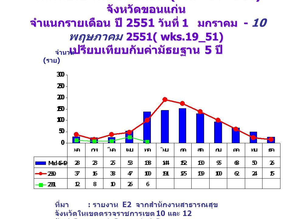จำนวนป่วย โรคไข้เลือดออก (DHF+DF+DSS) จังหวัดขอนแก่น จำแนกรายเดือน ปี 2551 วันที่ 1 มกราคม - 2551( wks.19_51) เปรียบเทียบกับค่ามัธยฐาน 5 ปี จำนวนป่วย