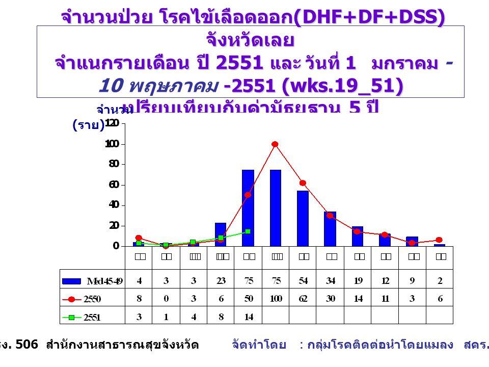 จำนวนป่วย โรคไข้เลือดออก (DHF+DF+DSS) จังหวัดเลย จำแนกรายเดือน ปี 2551 และ วันที่ 1 มกราคม -2551 (wks.19_51) เปรียบเทียบกับค่ามัธยฐาน 5 ปี จำนวนป่วย โรคไข้เลือดออก (DHF+DF+DSS) จังหวัดเลย จำแนกรายเดือน ปี 2551 และ วันที่ 1 มกราคม - 10 พฤษภาคม -2551 (wks.19_51) เปรียบเทียบกับค่ามัธยฐาน 5 ปี จำนวน ( ราย ) แหล่งข้อมูล : รง.