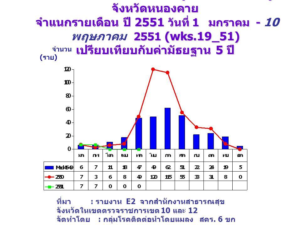 จำนวนป่วย โรคไข้เลือดออก (DHF+DF+DSS) จังหวัดหนองคาย จำแนกรายเดือน ปี 2551 วันที่ 1 มกราคม - 2551 (wks.19_51) เปรียบเทียบกับค่ามัธยฐาน 5 ปี จำนวนป่วย โรคไข้เลือดออก (DHF+DF+DSS) จังหวัดหนองคาย จำแนกรายเดือน ปี 2551 วันที่ 1 มกราคม - 10 พฤษภาคม 2551 (wks.19_51) เปรียบเทียบกับค่ามัธยฐาน 5 ปี จำนวน ( ราย ) ที่มา : รายงาน E2 จากสำนักงานสาธารณสุข จังหวัดในเขตตรวจราชการเขต 10 และ 12 จัดทำโดย : กลุ่มโรคติดต่อนำโดยแมลง สคร.