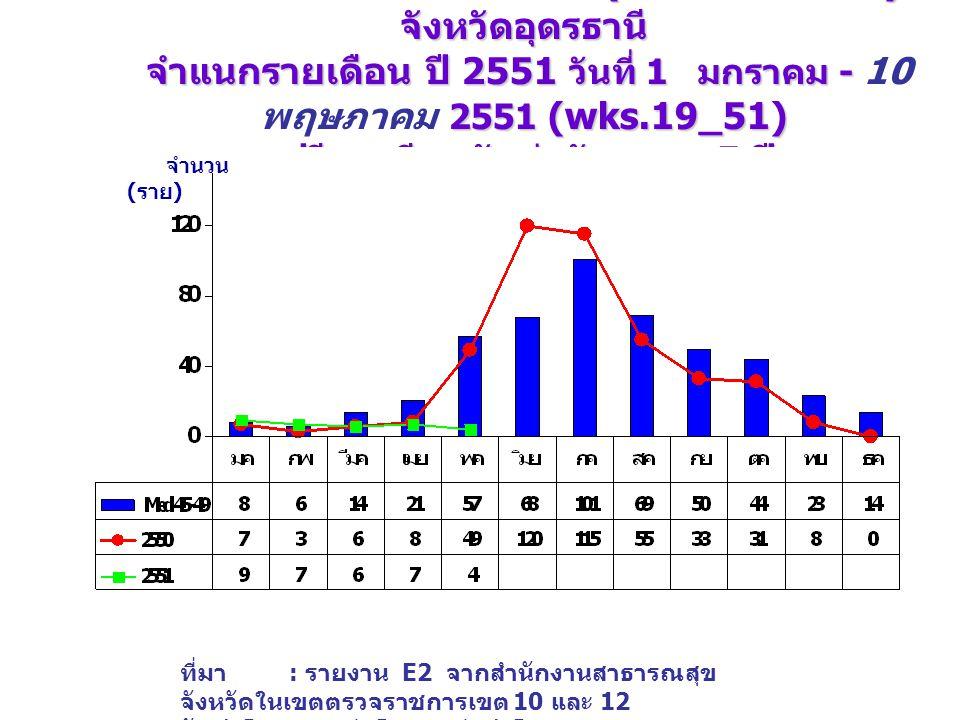 จำนวนป่วย โรคไข้เลือดออก (DHF+DF+DSS) จังหวัดอุดรธานี จำแนกรายเดือน ปี 2551 วันที่ 1 มกราคม - 2551 (wks.19_51) เปรียบเทียบกับค่ามัธยฐาน 5 ปี จำนวนป่วย