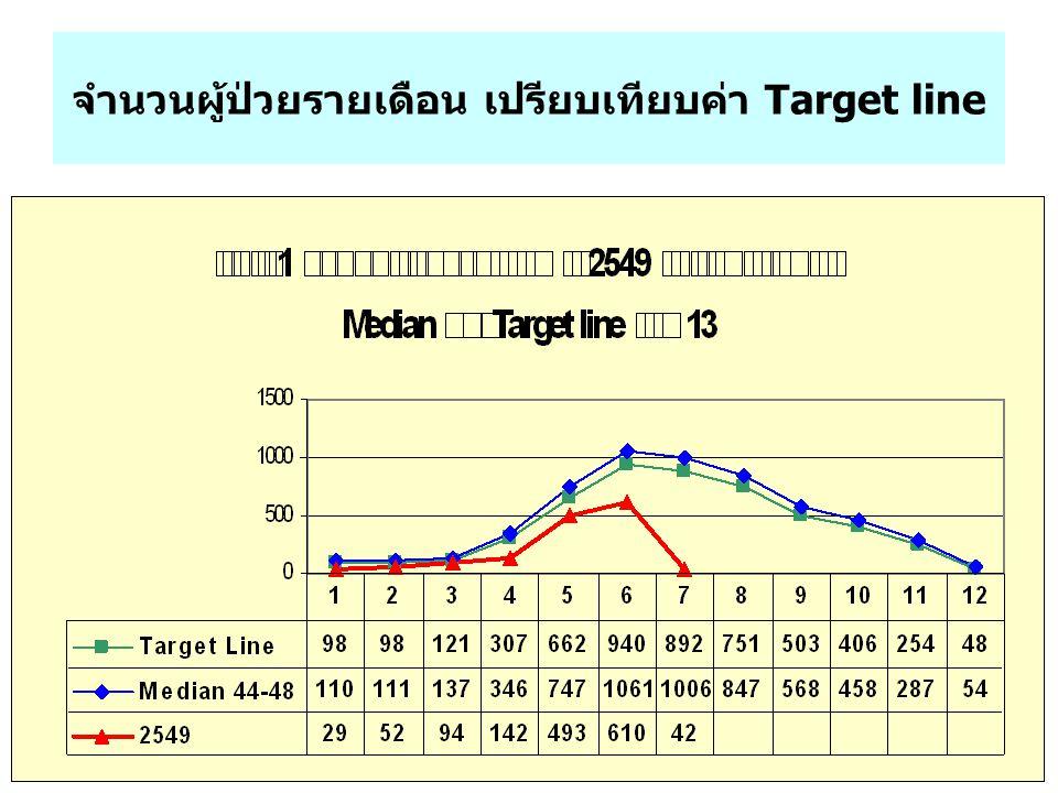 จำนวนผู้ป่วยรายเดือน เปรียบเทียบค่า Target line