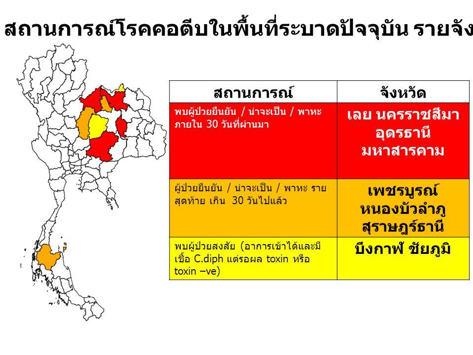 สถานการณ์โรคคอตีบในพื้นที่ระบาดปัจจุบัน รายจังหวัด ( ณ 22 พ. ย. 2555) สถานการณ์จังหวัด พบผู้ป่วยยืนยัน / น่าจะเป็น / พาหะ ภายใน 30 วันที่ผ่านมา เลย นค