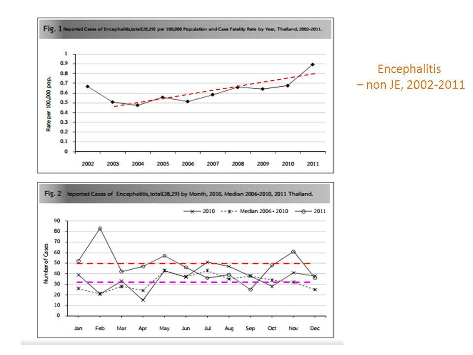 Encephalitis – non JE, 2002-2011