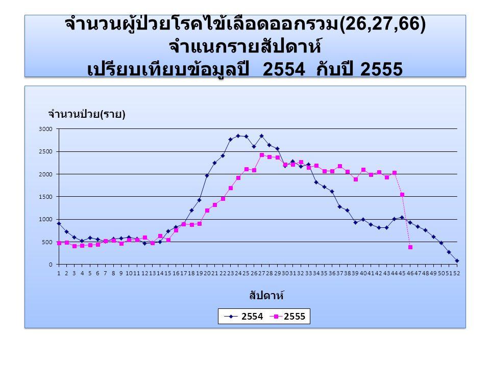 จำนวนผู้ป่วยโรคไข้เลือดออกรวม (26,27,66) จำแนกรายสัปดาห์ เปรียบเทียบข้อมูลปี 2554 กับปี 2555