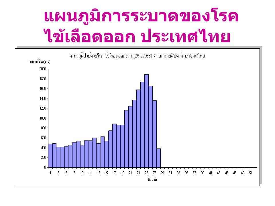 แผนภูมิการระบาดของโรค ไข้เลือดออก ประเทศไทย