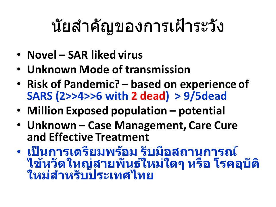 แผนภูมิการระบาดของโรค ไข้เลือดออก กรุงเทพมหานคร