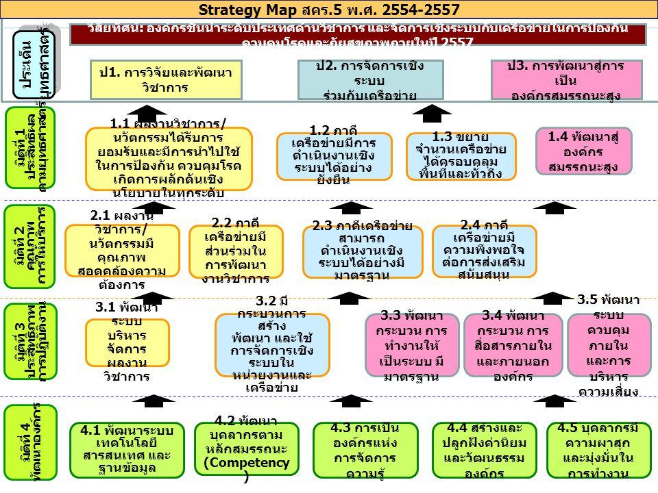 12 Strategy Map สคร.5 พ. ศ. 2554-2557 มิติที่ 4 พัฒนาองค์กร มิติที่ 3 ประสิทธิภาพ การปฏิบัติงาน มิติที่ 2 คุณภาพ การให้บริการ มิติที่ 1 ประสิทธิผล ตาม