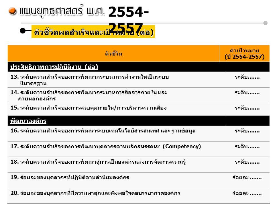 ตัวชี้วัดผลสำเร็จและเป้าหมาย (ต่อ) ตัวชี้วัด ค่าเป้าหมาย (ปี 2554-2557) ประสิทธิภาพการปฏิบัติงาน (ต่อ) 13. ระดับความสำเร็จของการพัฒนากระบวนการทำงานให้
