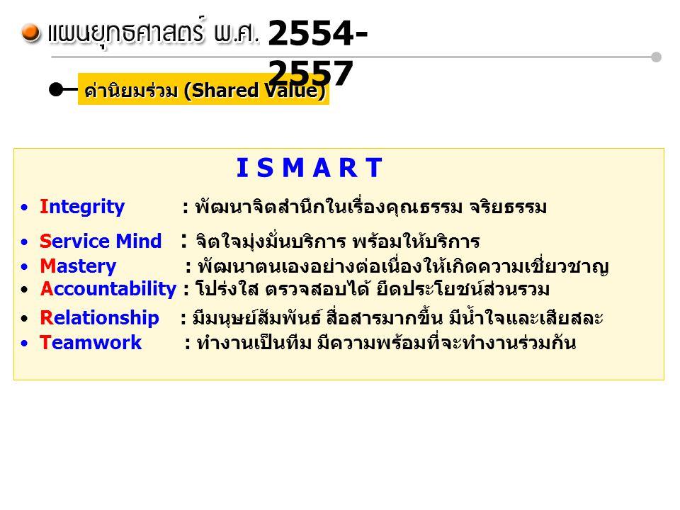 ค่านิยมร่วม (Shared Value) I S M A R T Integrity : พัฒนาจิตสำนึกในเรื่องคุณธรรม จริยธรรม Service Mind : จิตใจมุ่งมั่นบริการ พร้อมให้บริการ Mastery : พ