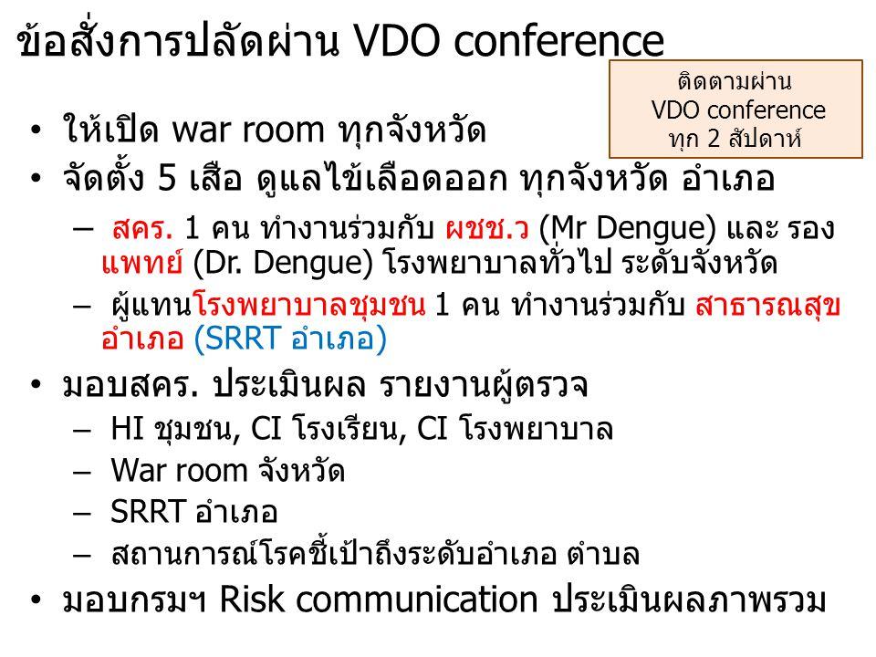 ข้อสั่งการปลัดผ่าน VDO conference ให้เปิด war room ทุกจังหวัด จัดตั้ง 5 เสือ ดูแลไข้เลือดออก ทุกจังหวัด อำเภอ – สคร. 1 คน ทำงานร่วมกับ ผชช.ว (Mr Dengu