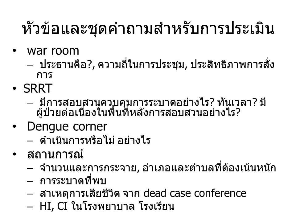 แนวทางการดำเนินงาน Dengue corner 1.