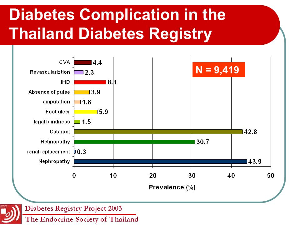 Diabetes Registry Project 2003 The Endocrine Society of Thailand Risk of amputation FactorsWithout amputation With amputation Adjust OR (95% CI) P-value of adjust OR HbA1C > 7 (%)69.274.60.6 (0.4-1.1) 0.082 Present of retinopathy (%) 3075.62.2 (1.3-3.8) 0.004 Blindness (%)2.613.91.7 (0.8-3.6) 0.159 History of foot ulcer (%) 4.786.659.2 (32.8-106.8) < 0.001 Absent peripheral pulse (%) 3.440.15.3 (3.1-9.2) < 0.001 Insulin use (%)28.467.61.9 (1.1-3.2) 0.023
