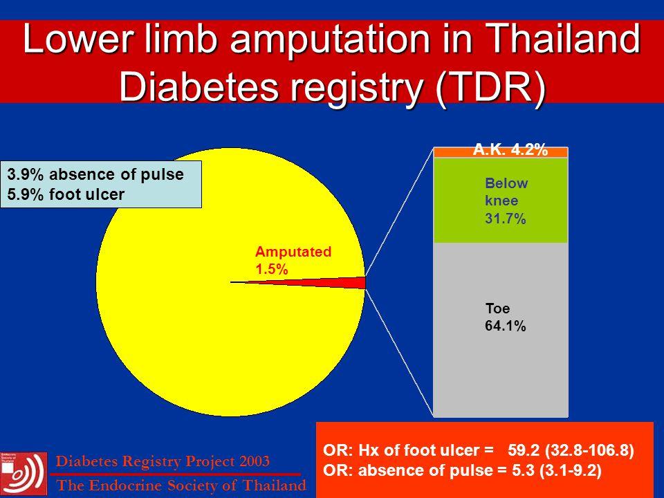 Lower limb amputation in Thailand Diabetes registry (TDR) Amputated 1.5% Below knee 31.7% Toe 64.1% A.K.