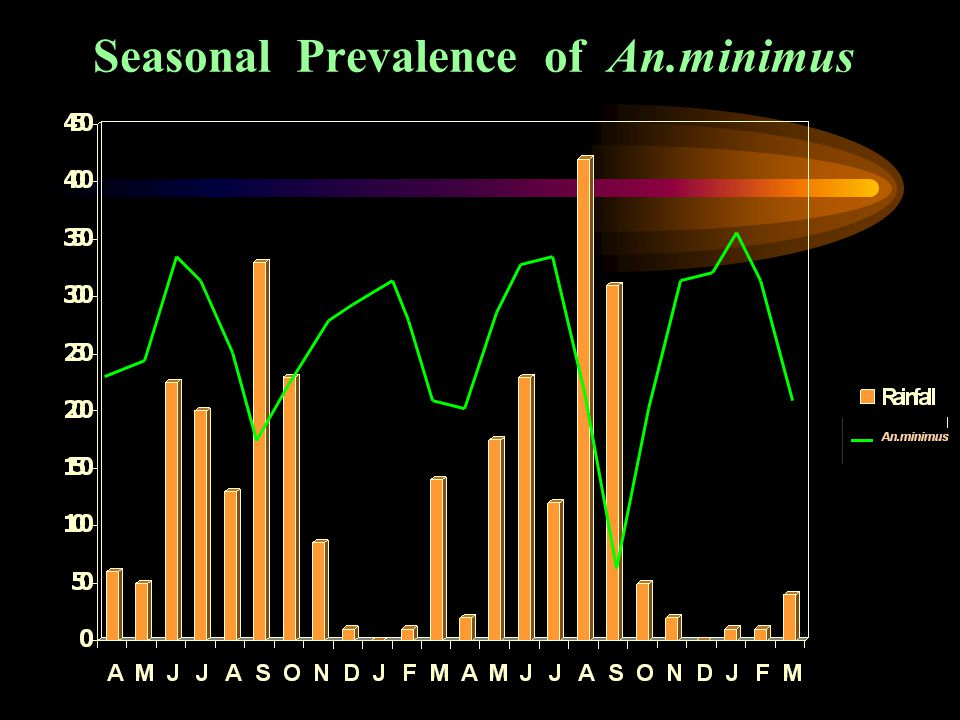 Seasonal Prevalence of An.minimus