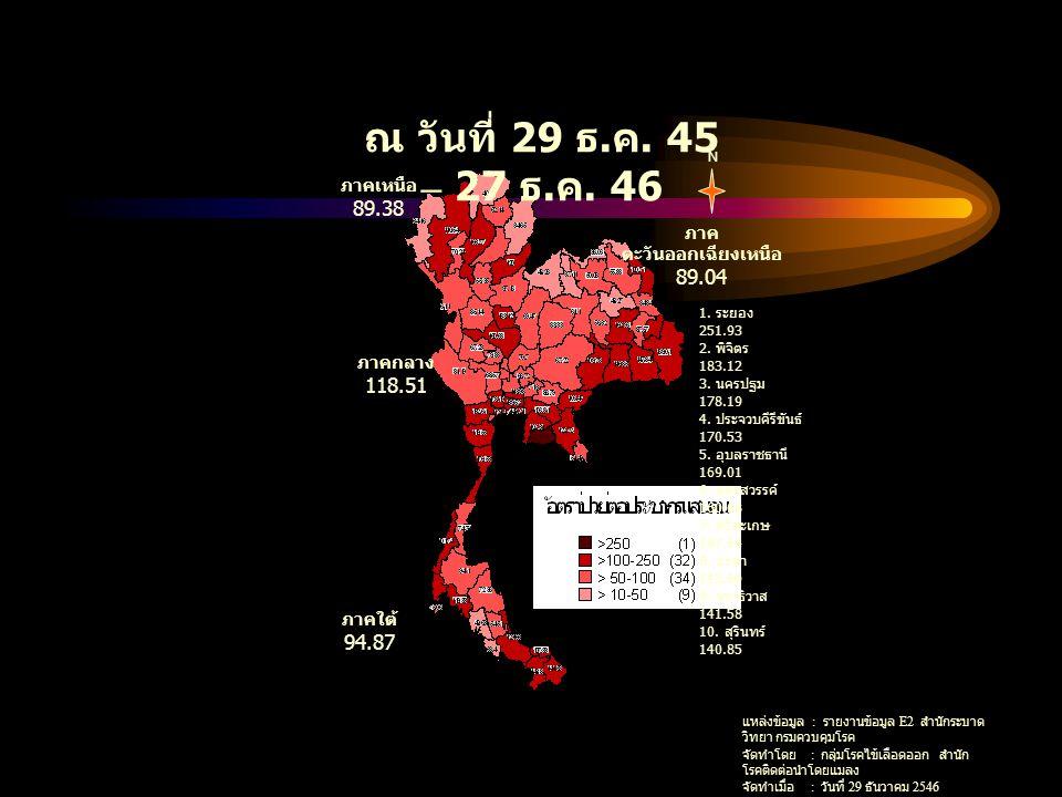 ณ วันที่ 29 ธ. ค. 45 – 27 ธ. ค. 46 N ภาคใต้ 94.87 ภาคกลาง 118.51 ภาคเหนือ 89.38 ภาค ตะวันออกเฉียงเหนือ 89.04 1. ระยอง 251.93 2. พิจิตร 183.12 3. นครปฐ