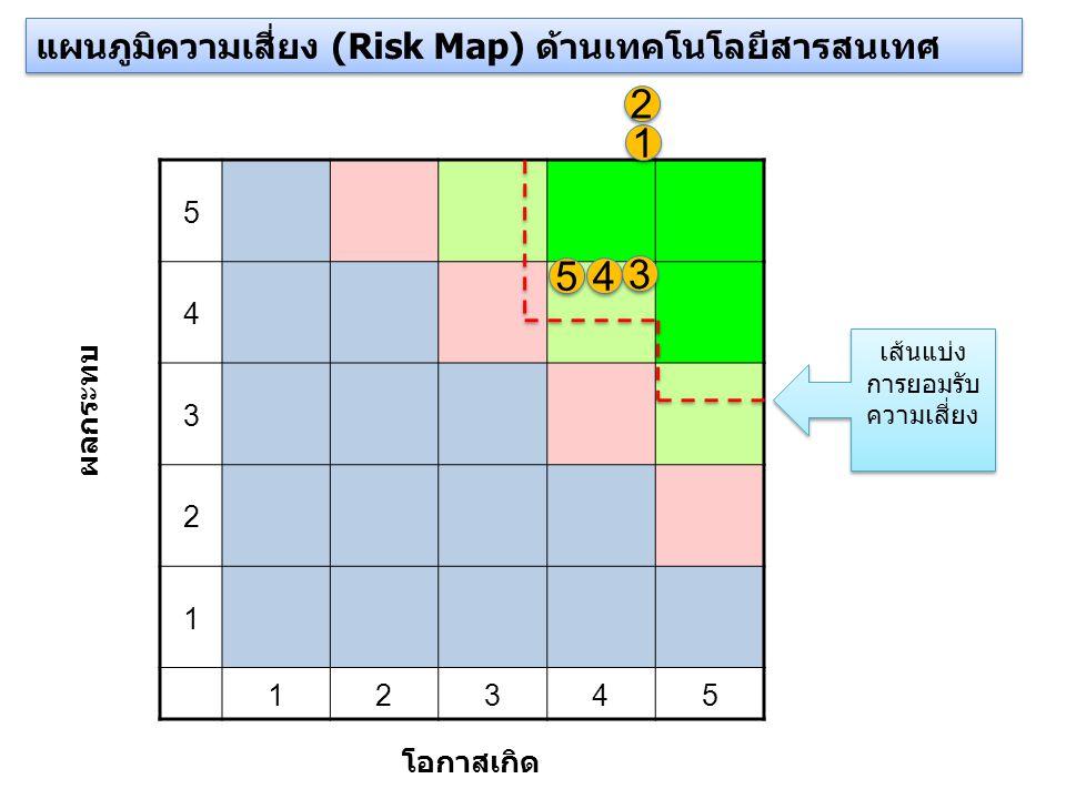 5 4 3 2 1 12345 โอกาสเกิด ผลกระทบ แผนภูมิความเสี่ยง (Risk Map) ด้านเทคโนโลยีสารสนเทศ 5 5 4 4 1 1 2 2 3 3 เส้นแบ่ง การยอมรับ ความเสี่ยง