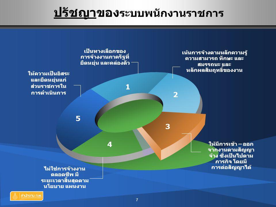 5 1 2 3 4 เป็นทางเลือกของ การจ้างงานภาครัฐที่ ยืดหยุ่น และคล่องตัว ไม่ใช่การจ้างงาน ตลอดชีพ มี ระยะเวลาสิ้นสุดตาม นโยบาย แผนงาน ให้ความเป็นอิสระ และยื