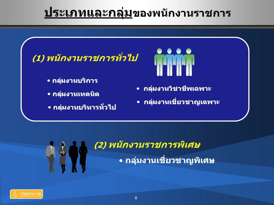 ประเภทและกลุ่ม ของพนักงานราชการ 8 (1) พนักงานราชการทั่วไป (2) พนักงานราชการพิเศษ กลุ่มงานบริหารทั่วไป กลุ่มงานเทคนิค กลุ่มงานวิชาชีพเฉพาะ กลุ่มงานเชี่