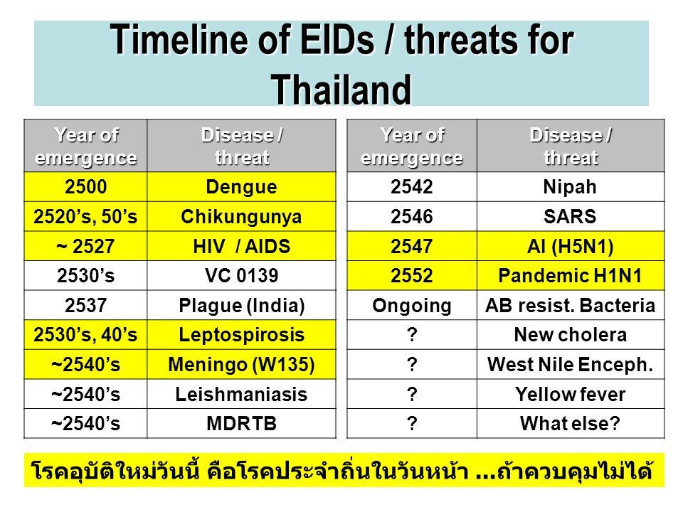 Timeline of EIDs / threats for Thailand Year of emergence Disease / threat 2500Dengue 2520's, 50'sChikungunya ~ 2527HIV / AIDS 2530'sVC 0139 2537Plagu
