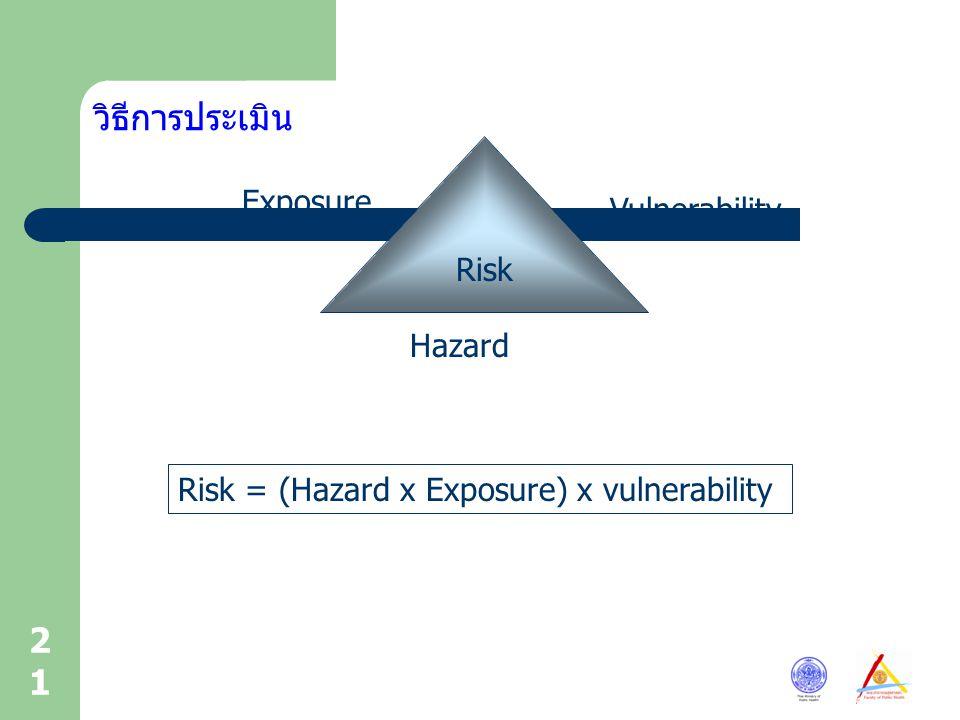 21 วิธีการประเมิน Risk Exposure Hazard Vulnerability Risk = (Hazard x Exposure) x vulnerability
