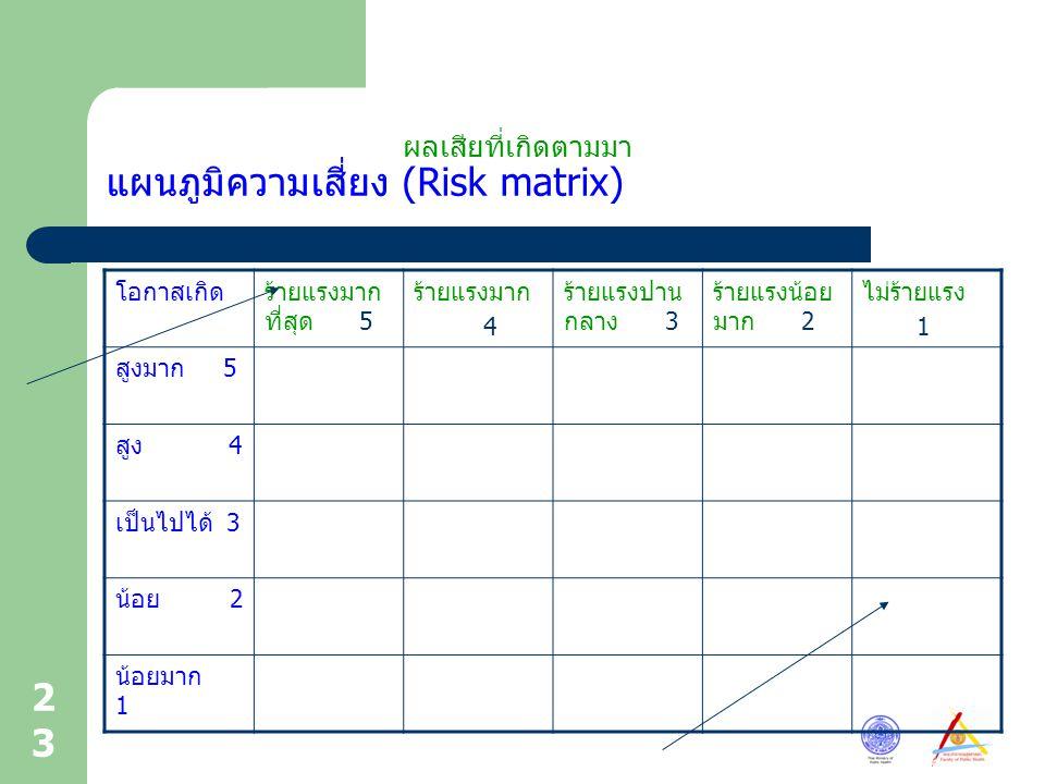 23 แผนภูมิความเสี่ยง (Risk matrix) โอกาสเกิดร้ายแรงมาก ที่สุด 5 ร้ายแรงมาก 4 ร้ายแรงปาน กลาง 3 ร้ายแรงน้อย มาก 2 ไม่ร้ายแรง 1 สูงมาก 5 สูง 4 เป็นไปได้