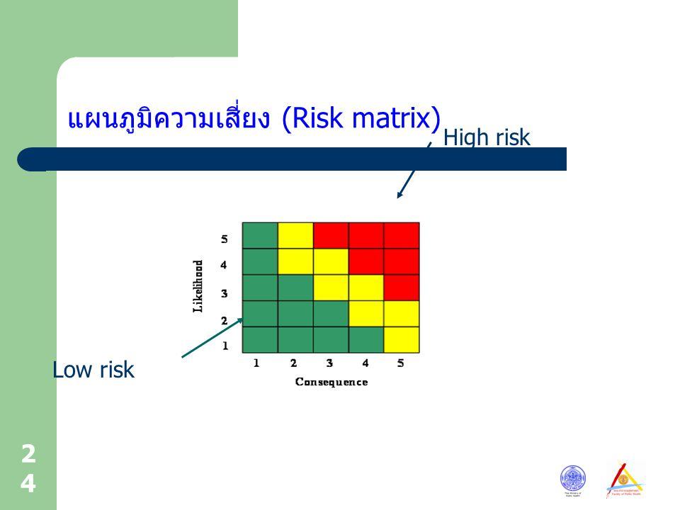 24 แผนภูมิความเสี่ยง (Risk matrix) High risk Low risk