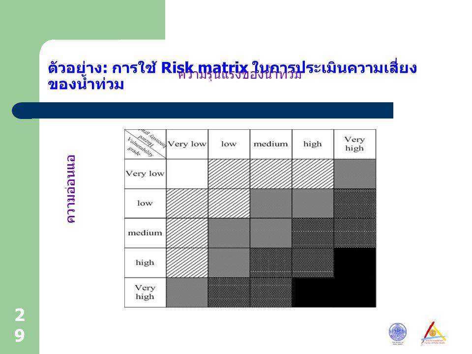 29 ตัวอย่าง: การใช้ Risk matrix ในการประเมินความเสี่ยง ของน้ำท่วม ความรุนแรงของน้ำท่วม ความอ่อนแอ