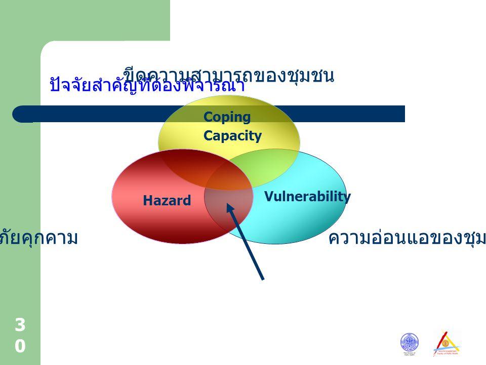 30 ปัจจัยสำคัญที่ต้องพิจารณา ขีด ความสามารถ ของชุมชน ความ อ่อนแอของ ชุมชน ภัยคุกคาม Coping Capacity Hazard Vulnerability
