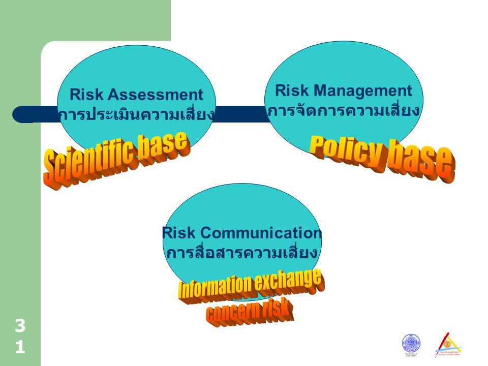 31 Risk Assessment การประเมินความเสี่ยง Risk Management การจัดการความเสี่ยง Risk Communication การสื่อสารความเสี่ยง