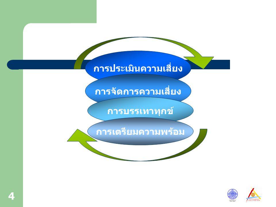 4 การประเมินความเสี่ยง การจัดการความเสี่ยง การบรรเทาทุกข์ การเตรียมความพร้อม