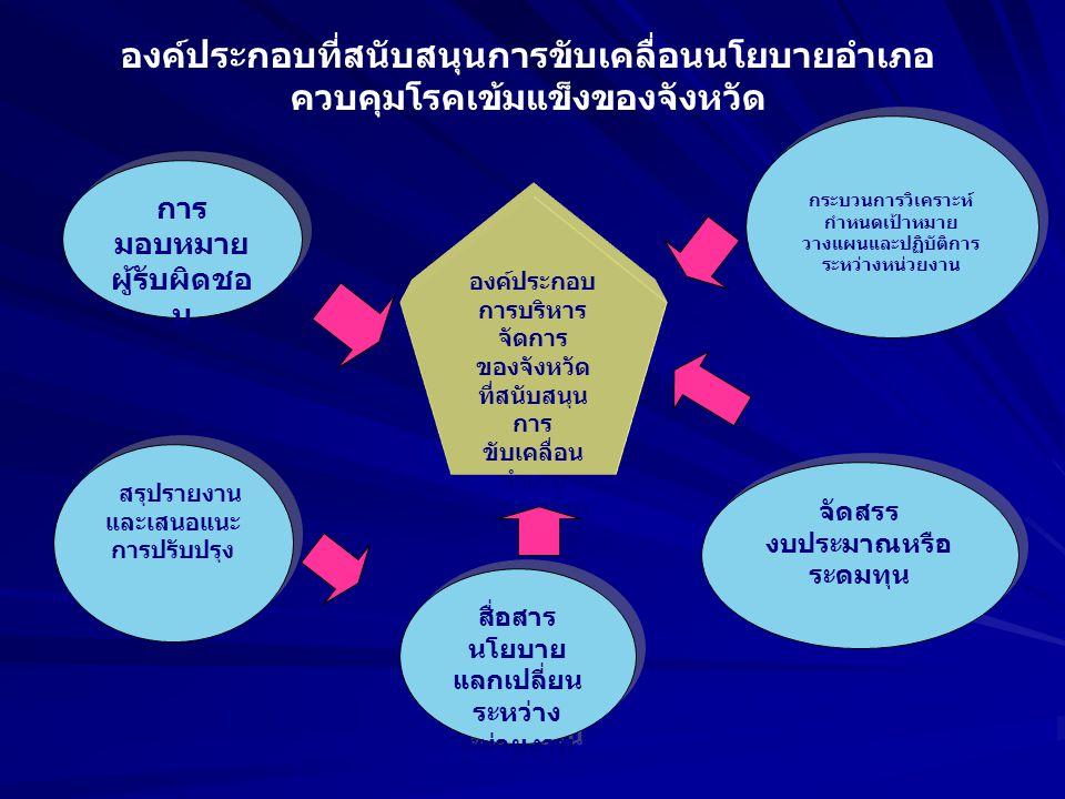 องค์ประกอบ การบริหาร จัดการ ของจังหวัด ที่สนับสนุน การ ขับเคลื่อน อำเภอ ควบคุมโรค เข้มแข็ง แบบยั่งยืน การ มอบหมาย ผู้รับผิดชอ บ สรุปรายงาน และเสนอแนะ การปรับปรุง สื่อสาร นโยบาย แลกเปลี่ยน ระหว่าง หน่วยงาน จัดสรร งบประมาณหรือ ระดมทุน กระบวนการวิเคราะห์ กำหนดเป้าหมาย วางแผนและปฏิบัติการ ระหว่างหน่วยงาน องค์ประกอบที่สนับสนุนการขับเคลื่อนนโยบายอำเภอ ควบคุมโรคเข้มแข็งของจังหวัด