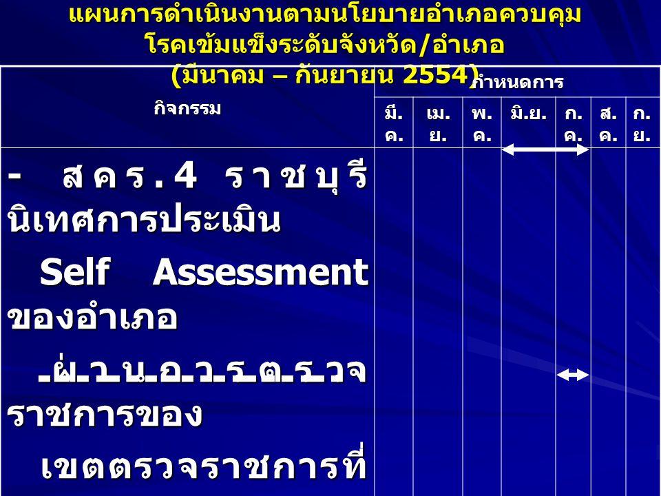 แผนการดำเนินงานตามนโยบายอำเภอควบคุม โรคเข้มแข็งระดับจังหวัด / อำเภอ ( มีนาคม – กันยายน 2554) กิจกรรมกำหนดการ มี.