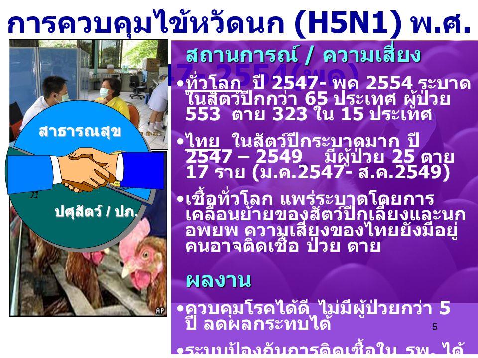 5 การควบคุมไข้หวัดนก (H5N1) พ. ศ. 2547- 2554( พค ) สถานการณ์ / ความเสี่ยง ทั่วโลก ปี 2547- พค 2554 ระบาด ในสัตว์ปีกกว่า 65 ประเทศ ผู้ป่วย 553 ตาย 323