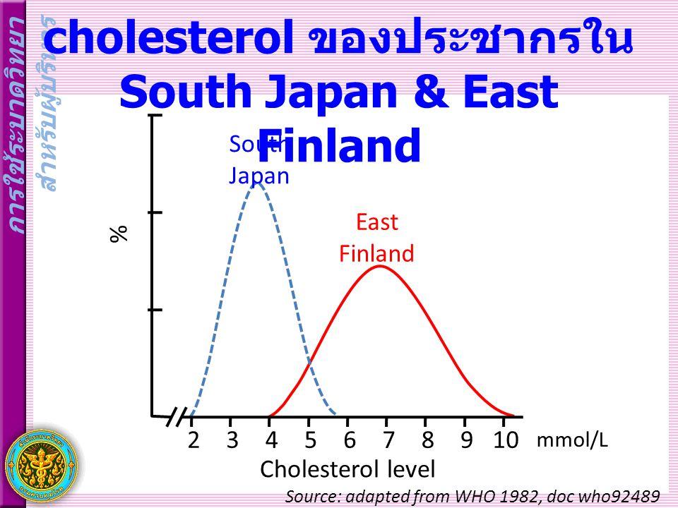 การใช้ระบาดวิทยา สำหรับผู้บริหาร การกระจายระดับ cholesterol ของประชากรใน South Japan & East Finland East Finland South Japan 2345678910 mmol/L Cholesterol level % Source: adapted from WHO 1982, doc who92489
