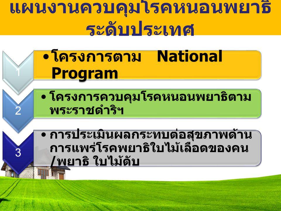 แผนงานควบคุมโรคหนอนพยาธิ ระดับประเทศ 1 โครงการตาม National Program 2 โครงการควบคุมโรคหนอนพยาธิตาม พระราชดำริฯ 3 การประเมินผลกระทบต่อสุขภาพด้าน การแพร่