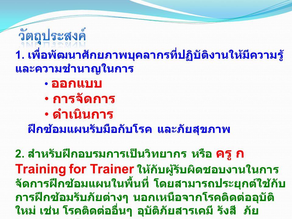 สารบัญ คำนำ สารบัญ บทที่ 1 บทนำ บทที่ 2 ภาพรวมการจัดการฝึกซ้อม บทที่ 3 การระบุและวิเคราะห์ความต้องการ บทที่ 4 การออกแบบการฝึกซ้อม บทที่ 5 การวางแผนการฝึกซ้อม บทที่ 6 เอกสารการฝึกซ้อม บทที่ 7 การควบคุมการฝึกซ้อม บทที่ 8 การดำเนินการฝึกซ้อม บทที่ 9 การบรรยายสรุปและสรุปผลการฝึกซ้อม บทที่ 10 การถอดบทเรียน บทที่ 11 การฝึกซ้อมแบบกลุ่ม ภาคผนวก ต้นแบบเอกสาร ข้อมูลเพื่อการอ้างอิง