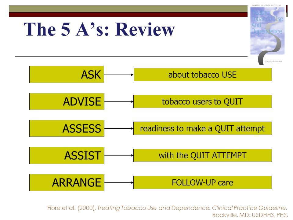 The 5 A's: Review ASK about tobacco USE ADVISE tobacco users to QUIT ASSESS readiness to make a QUIT attempt ASSIST with the QUIT ATTEMPT ARRANGE FOLL