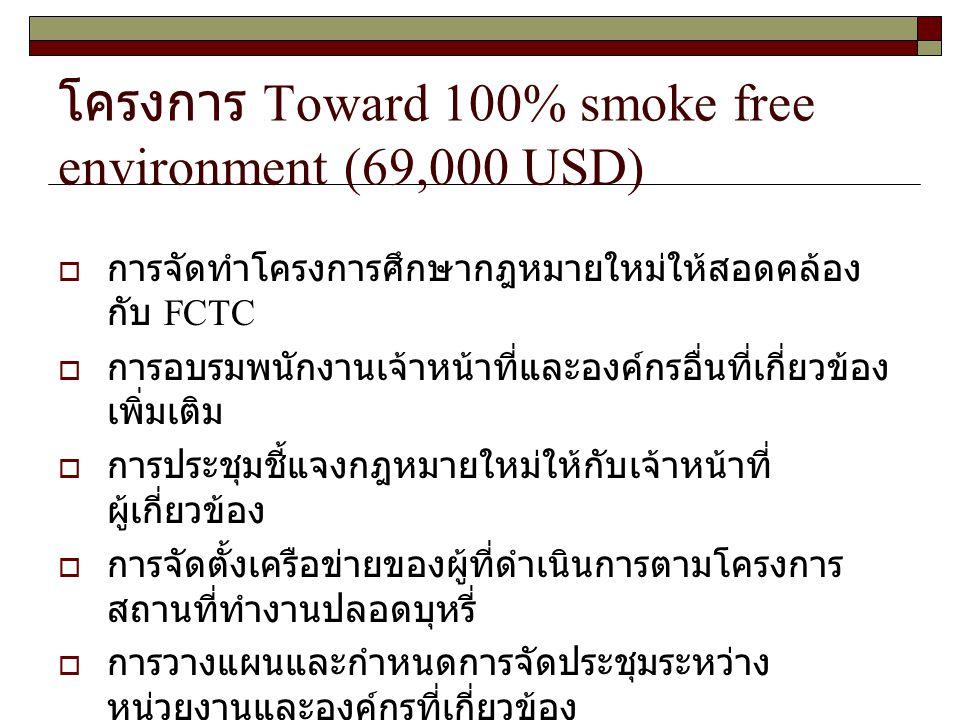 โครงการ Toward 100% smoke free environment (69,000 USD)  การจัดทำโครงการศึกษากฎหมายใหม่ให้สอดคล้อง กับ FCTC  การอบรมพนักงานเจ้าหน้าที่และองค์กรอื่นที่เกี่ยวข้อง เพิ่มเติม  การประชุมชี้แจงกฎหมายใหม่ให้กับเจ้าหน้าที่ ผู้เกี่ยวข้อง  การจัดตั้งเครือข่ายของผู้ที่ดำเนินการตามโครงการ สถานที่ทำงานปลอดบุหรี่  การวางแผนและกำหนดการจัดประชุมระหว่าง หน่วยงานและองค์กรที่เกี่ยวข้อง  การจัดเวทีเสวนาเกี่ยวกับการจัดทำสิ่งแวดล้อมให้เป็น สถานที่ปลอดบุหรี่  การผลักดันกฎกระทรวง / ประกาศกระทรวงฯ หรือการ แก้ไขปรับปรุง พ.