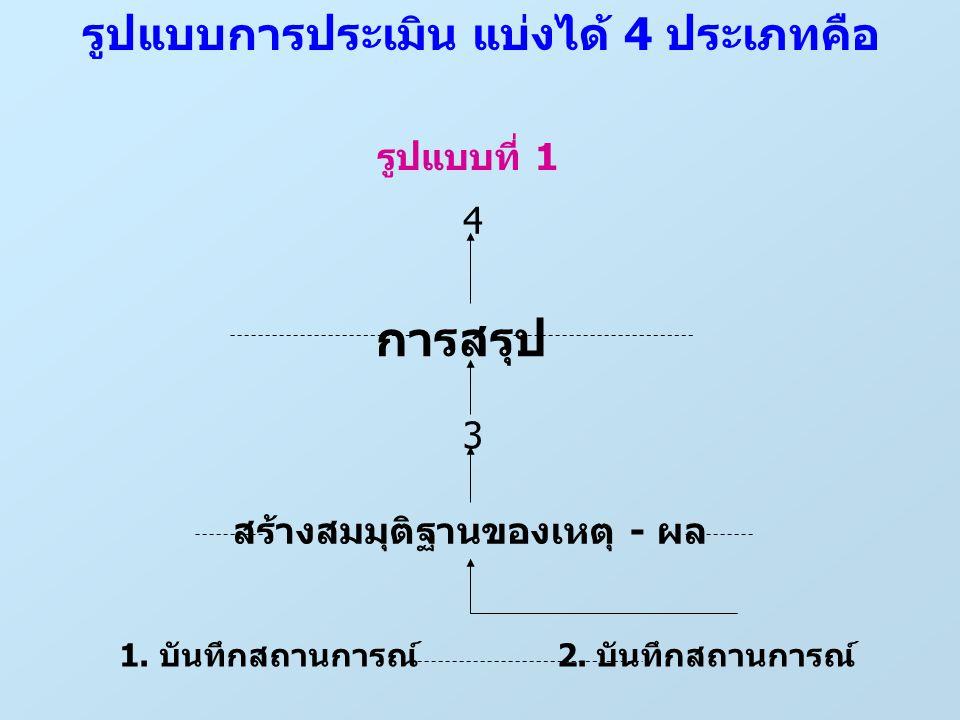 รูปแบบการประเมิน แบ่งได้ 4 ประเภทคือ รูปแบบที่ 1 4 การสรุป 3 สร้างสมมุติฐานของเหตุ - ผล 1.