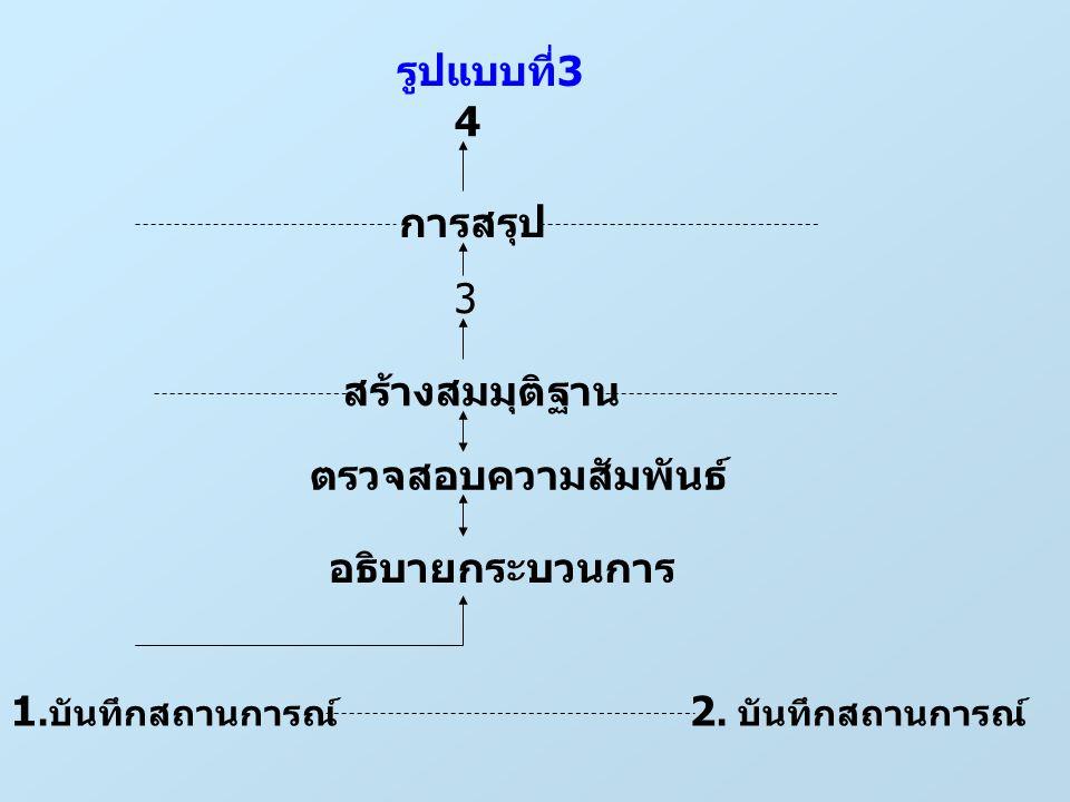 รูปแบบที่3 4 การสรุป 3 สร้างสมมุติฐาน ตรวจสอบความสัมพันธ์ อธิบายกระบวนการ 1.บันทึกสถานการณ์ 2.