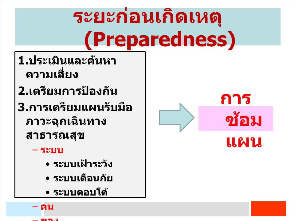 การจัดการภาวะฉุกเฉิน 1. ประเมินและค้นหา ความเสี่ยง 2. เตรียมการป้องกัน 3. การเตรียมแผนรับมือ ภาวะฉุกเฉินทาง สาธารณสุข – ระบบ ระบบเฝ้าระวัง ระบบเตือนภั