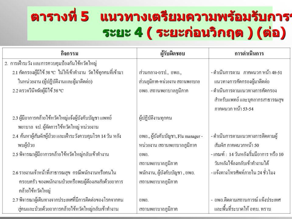 ตารางที่ 5 แนวทางเตรียมความพร้อมรับการระบาดใหญ่ไข้หวัดใหญ่ ระยะ 4 ( ระยะก่อนวิกฤต ) ( ต่อ ) ระยะ 4 ( ระยะก่อนวิกฤต ) ( ต่อ )