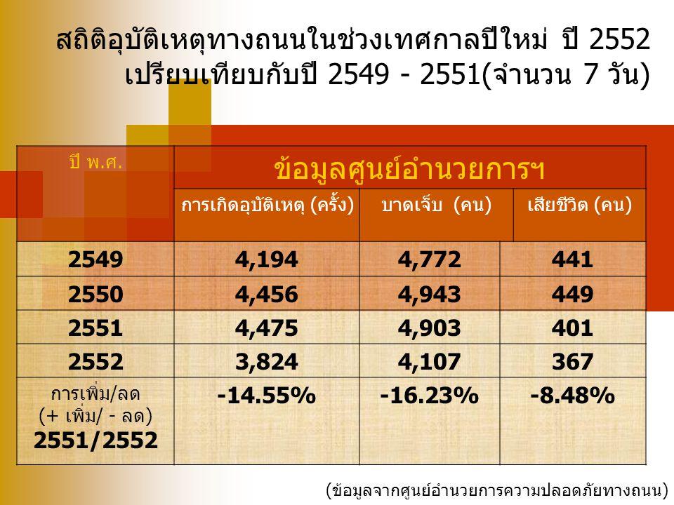สถิติอุบัติเหตุทางถนนในช่วงเทศกาลปีใหม่ ปี 2552 เปรียบเทียบกับปี 2549 - 2551(จำนวน 7 วัน) ปี พ.ศ. ข้อมูลศูนย์อำนวยการฯ การเกิดอุบัติเหตุ (ครั้ง)บาดเจ็