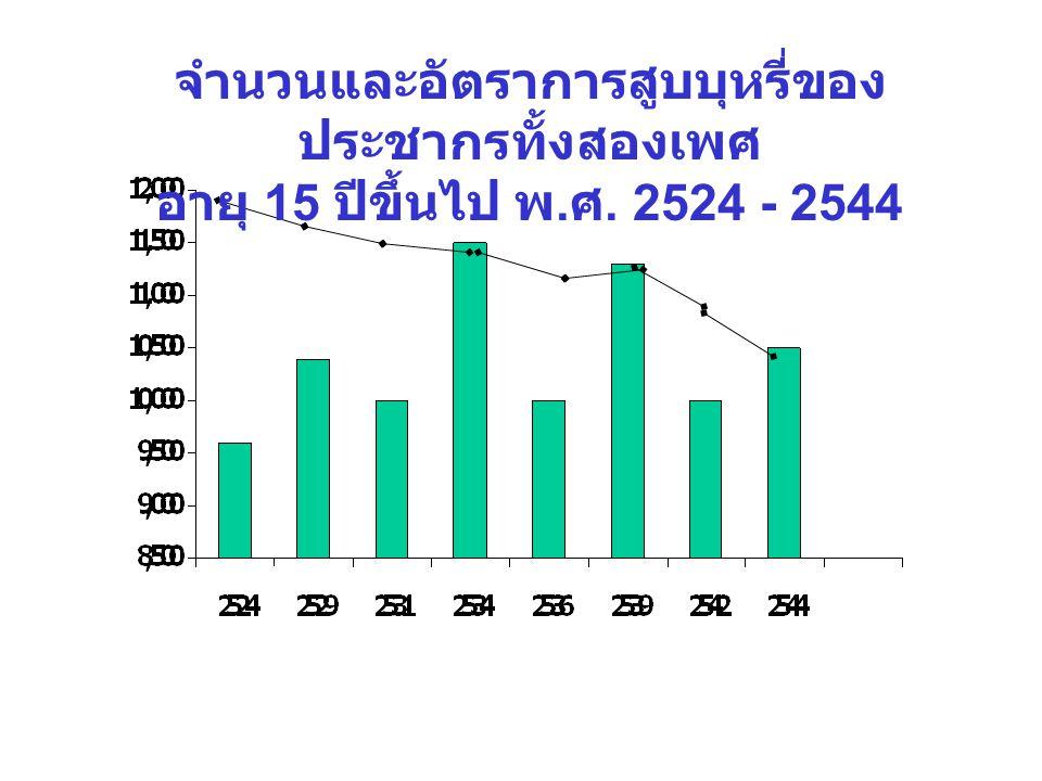 จำนวนและอัตราการสูบบุหรี่ของ ประชากรทั้งสองเพศ อายุ 15 ปีขึ้นไป พ. ศ. 2524 - 2544