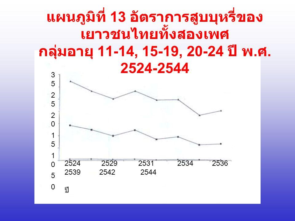 แผนภูมิที่ 13 อัตราการสูบบุหรี่ของ เยาวชนไทยทั้งสองเพศ กลุ่มอายุ 11-14, 15-19, 20-24 ปี พ.