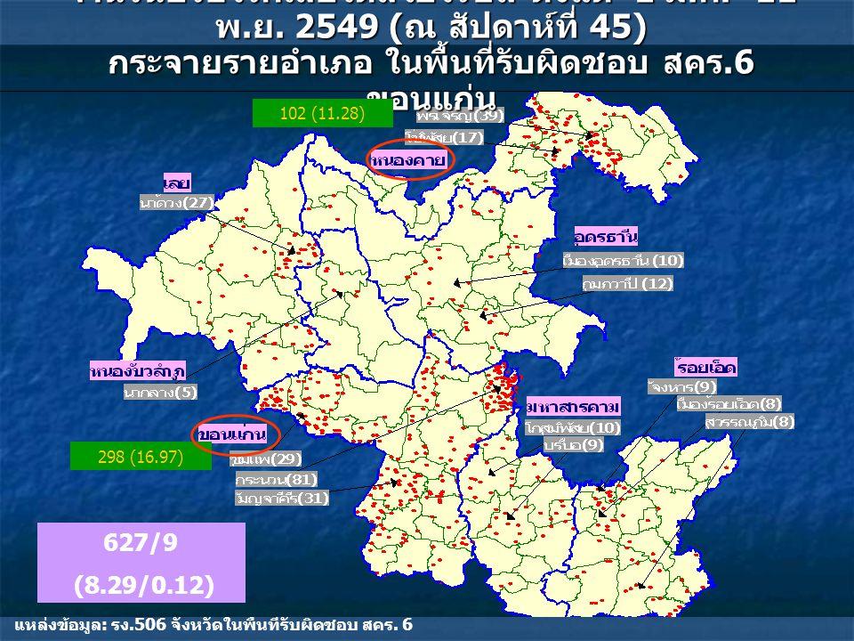 จำนวนป่วยโรคเลปโตสไปโรซีส ตั้งแต่ 1 ม. ค.- 11 พ. ย.