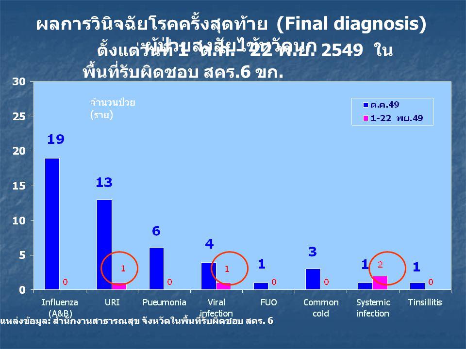 ผลการวินิจฉัยโรคครั้งสุดท้าย (Final diagnosis) ผู้ป่วยสงสัยไข้หวัดนก ตั้งแต่วันที่ 1 ต.