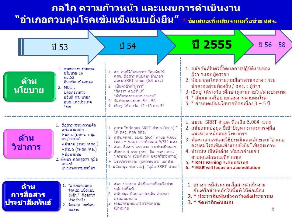 6 ปี 2555 ด้าน นโยบาย ด้าน วิชาการ ด้าน การสื่อสาร ประชาสัมพันธ์ 1.กระทรวงฯ ประกาศ นโยบาย 16 กย.53 อิมแพ็ค เมืองทอง 2.MOU : ปลัดกระทรวง อธิบดี คร.